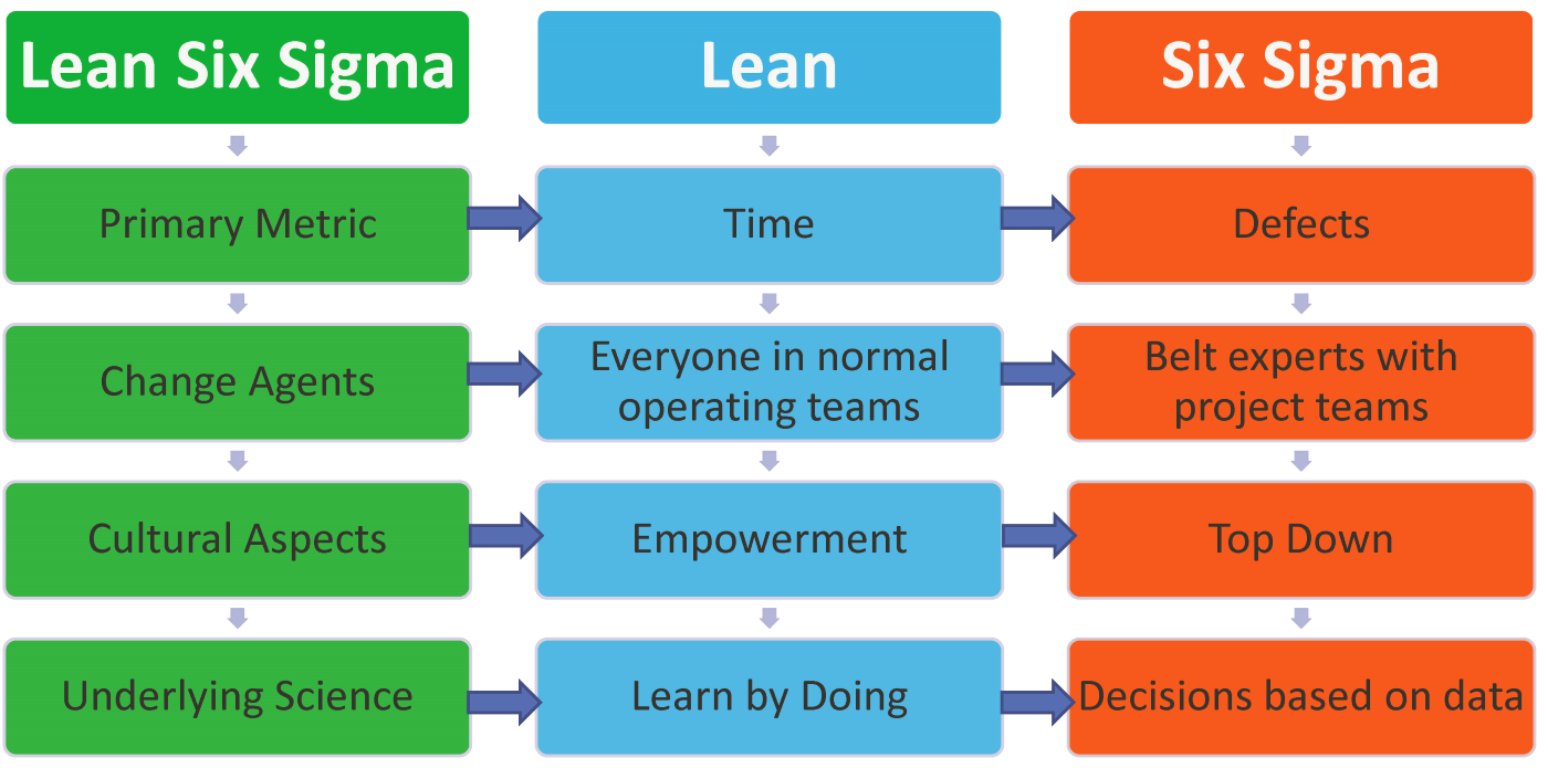 Lean Six Sigma World Conference What Is The Difference Between